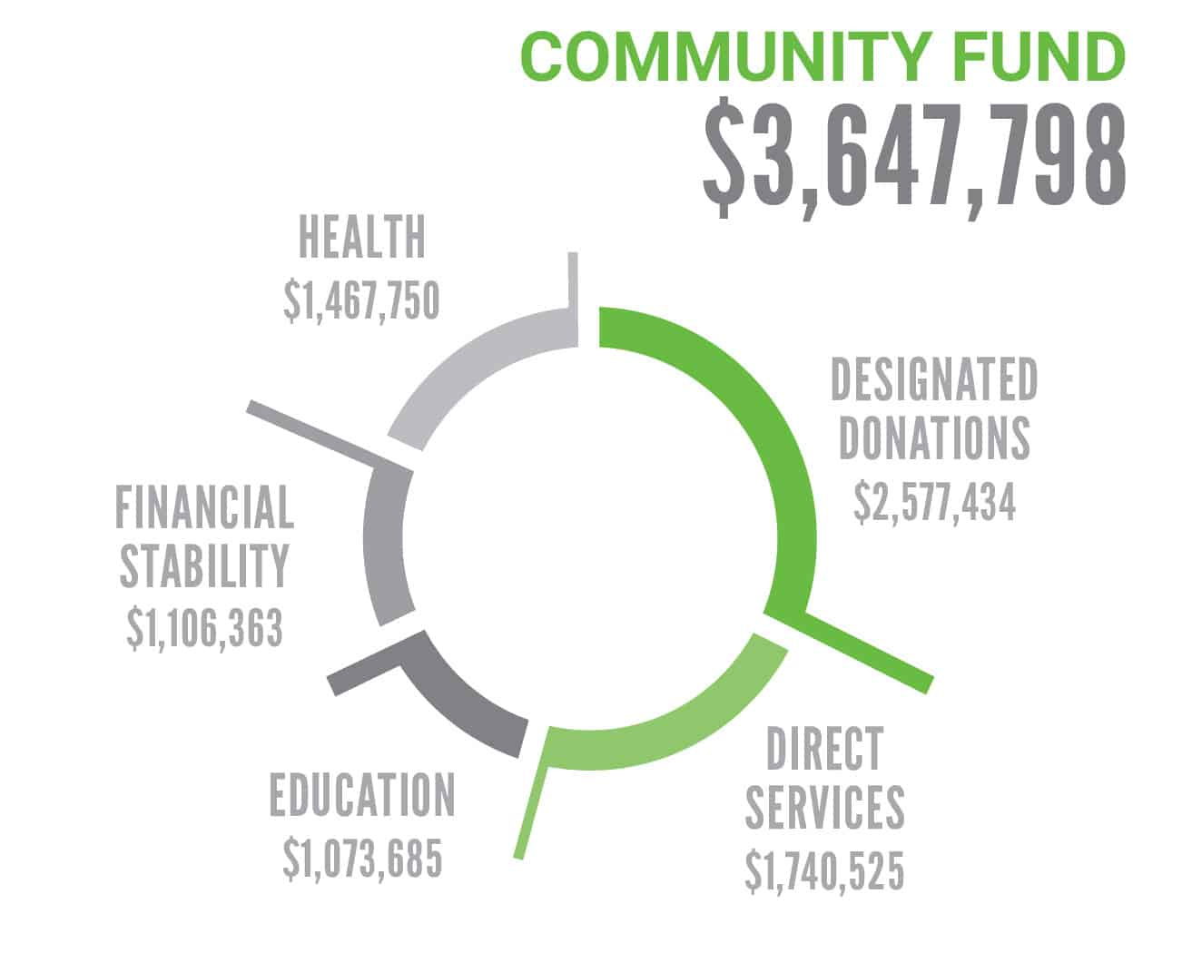 Financial. Community Fund C2