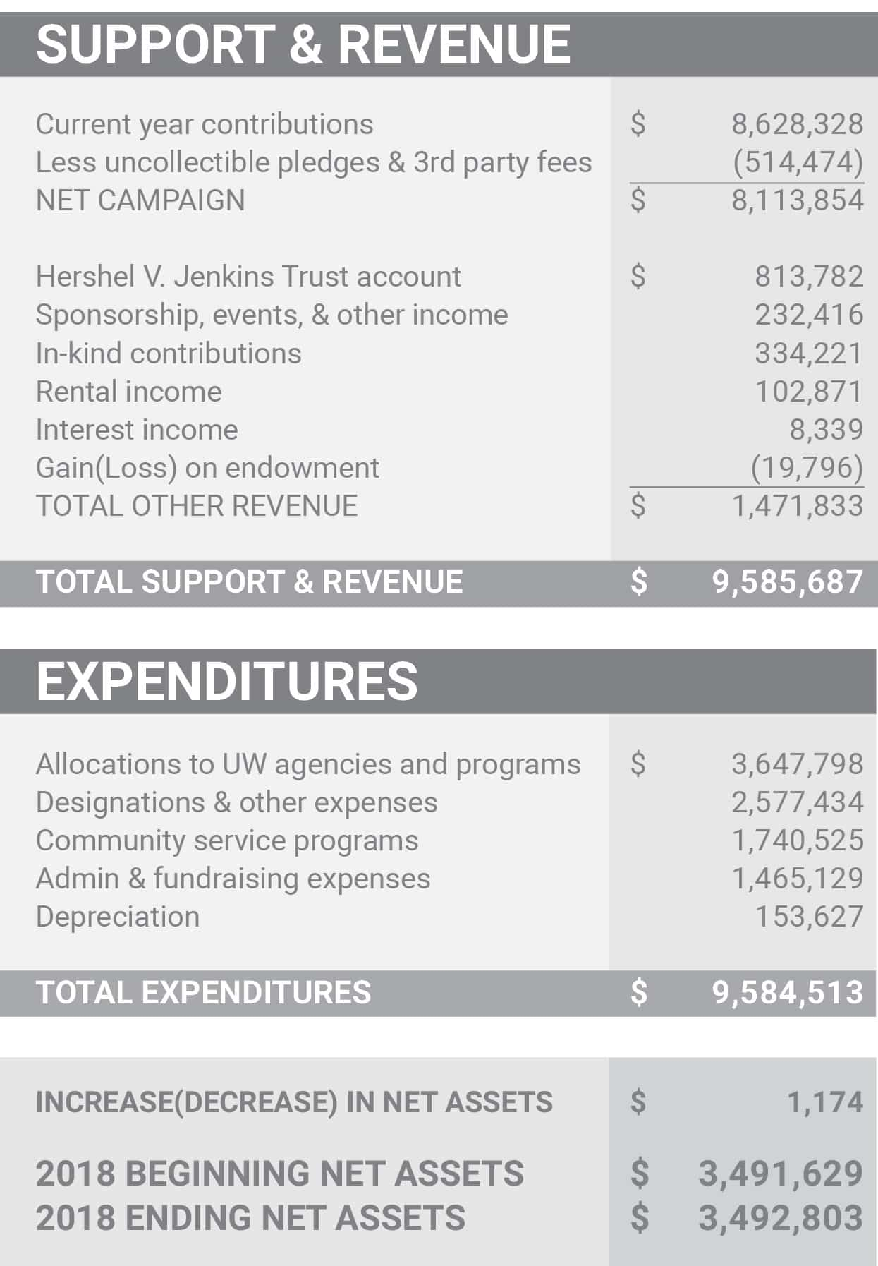 Financial. Summary